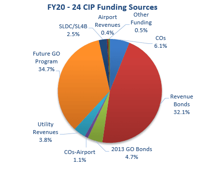 Five Year CIP Sources