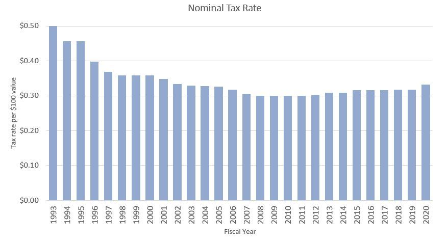 Historical Tax Rate
