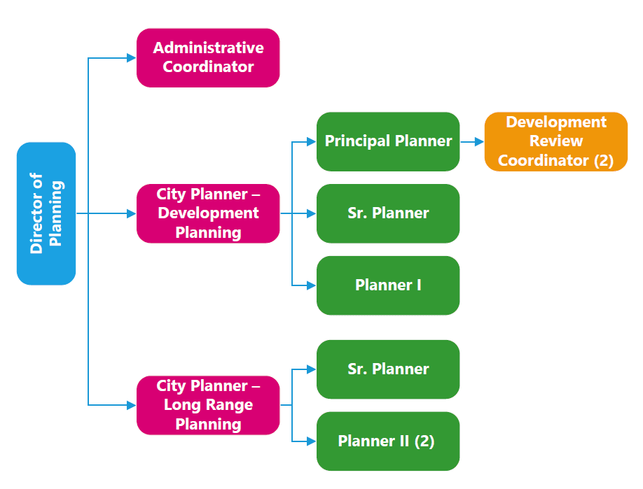 Planning Org Chart for website