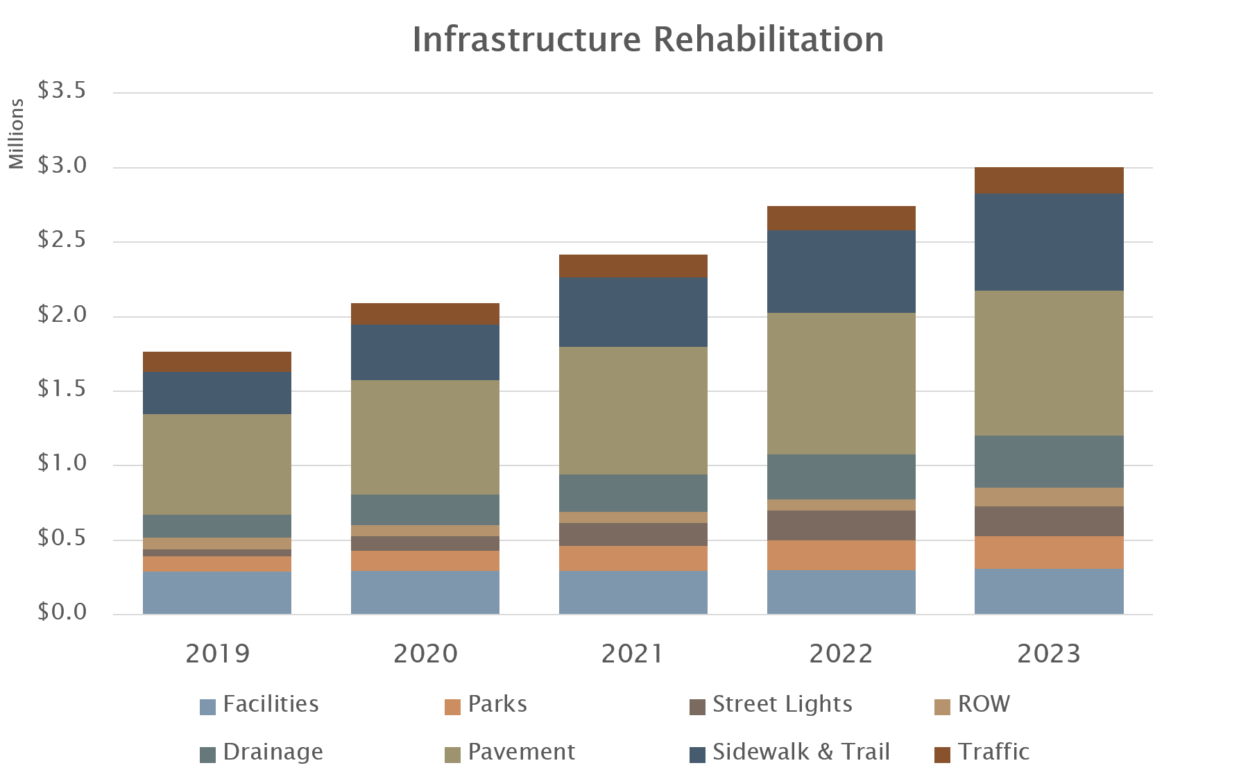 Infrastructure Rehabilitation Plan