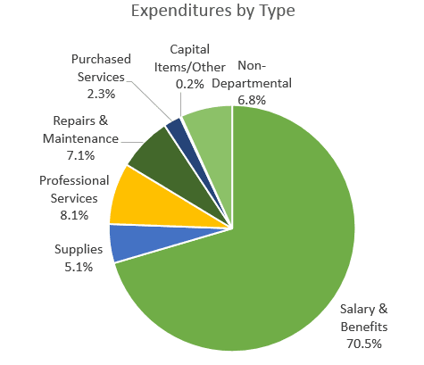 General Fund Exp by Type