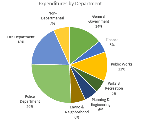 General Fund Exp by Dept